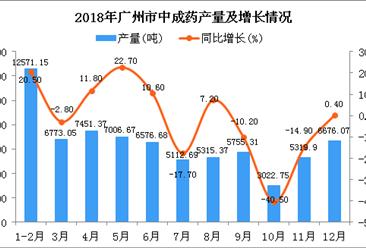2018年广州市中成药产量同比增长0.8%(图)
