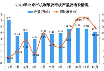 2018年北京市机制纸及纸板产量为5.69万吨 同比下降4.21%