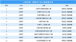 吉林省印发特色产业小镇创建方案 第一批特色产业小镇创建名单出炉(附名单)
