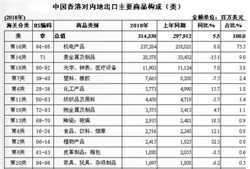 2018年香港与中国内地两地贸易概况:进出口额为5886.9亿美元