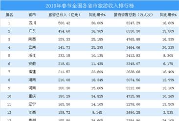 2019年春节各省市旅游收入排行榜
