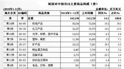 2018年中国与韩国双边贸易概况:进出口额为2686.4亿美元,增长11.9%