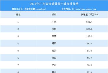 2018年广东省各城市快递业务量排行榜(TOP10)