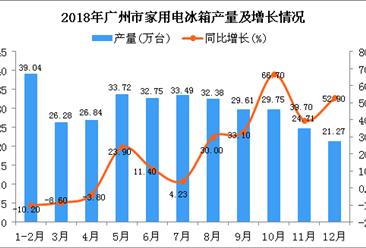 2018年广州市家用电冰箱产量为329.84万台 同比增长18.7%