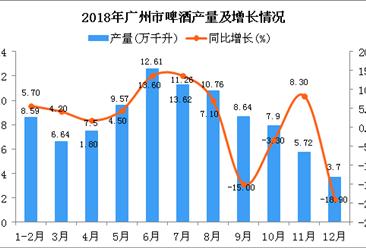 2018年广州市啤酒产量及增长情况分析(图)