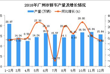 2018年广州市轿车产量为171.9万辆 同比增长9.3%