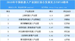 2018年中国机器人产业园区综合发展实力排行榜(TOP10)