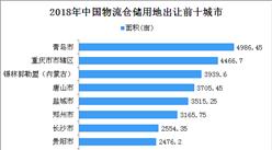 物流地产投资情报:2018年中国物流仓储用地出让100强地市排名