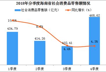 2018年海南省社会消费品零售总额达1717.08亿元  同比增长6.8%