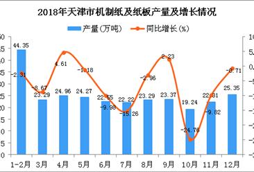 2018年天津市机制纸及纸板产量同比下降6.17%