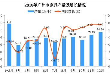 2018年广州市家具产量为874.48万件 同比下降7.8%