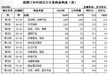 2018年中国与新西兰双边贸易概况:进出口额增长12.3%