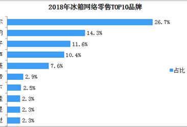 2018年中国冰箱网络零售TOP10品牌排行榜