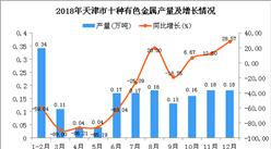 2018年天津市十种有色金属产量为1.7万吨 同比下降55.73%