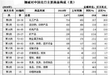 2018年中国与挪威双边贸易概况:贸易额为112.0亿美元