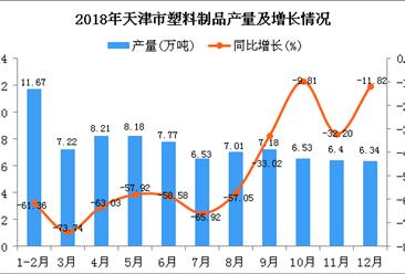 2018年天津市塑料制品产量同比下降55.87%