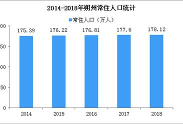 2018年山西省朔州市人口數據分析:常住人口增加 男性比女性多6.86萬人(附圖表)