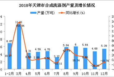 2018年天津市合成洗涤剂产量为63.1万吨 同比增长17.35%