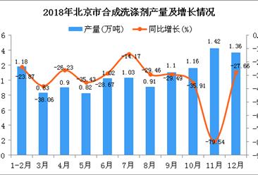 2018年北京市合成洗涤剂产量为11.73万吨 同比下降45.42%