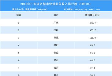 2018年广东省快递业务收入前十城市排行榜