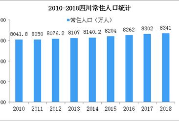 2018年四川人口數據分析:常住人口增加39萬 城鎮化率升至52.29%(附圖表)