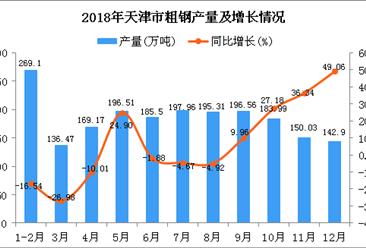 2018年天津市粗钢产量及增长情况分析