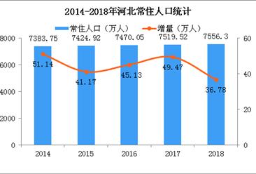 2018年河北人口數據分析:常住人口增加36.78萬 出生人口減少14萬(附圖表)
