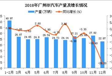 2018年广州市汽车产量为296.26万辆 同比下降4.6%