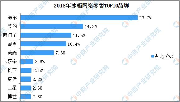 2019冰箱销量排行_2019年第5周白电畅销机型排行榜分析:海尔冰箱最畅销