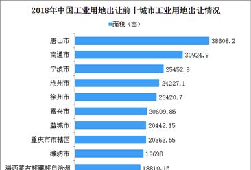 产业地产招商情报:2018年中国工业用地出让百强地市排名