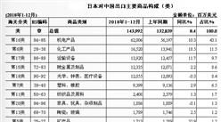 2018年中國與日本雙邊貿易概況:進出口額為3175.3億美元