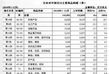 2018年中国与日本双边贸易概况:进出口额为3175.3亿美元