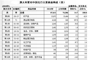 2018年中国与澳大利亚双边贸易概况:贸易额为1431.3亿美元