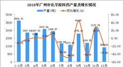 2018年广州市化学原料药产量同比下降5.7%