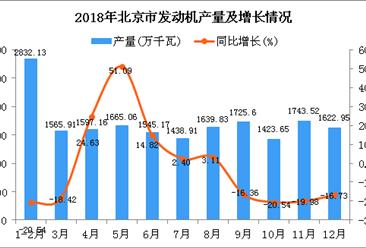 2018年北京市发动机产量及增长情况分析:同比下降6.89%