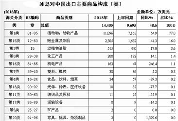 2018年中国与冰岛双边贸易概况:进出额增加40.2%