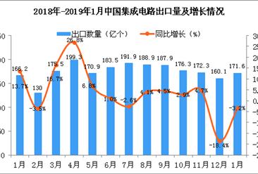 2019年1月中国集成电路出口量为171.6亿个 同比下降3.2%
