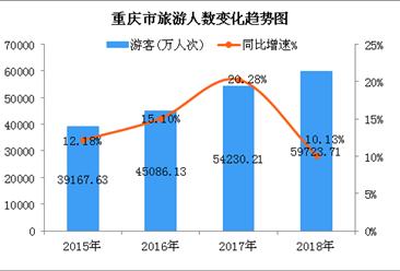2018年重庆市旅游业数据统计:实现旅游总收入4344亿元(图)
