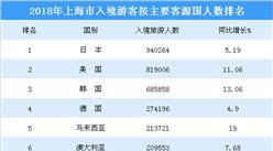 2018年上海接待各國入境旅游人數排行榜:日本游客最多  泰國增速最快(附榜單)