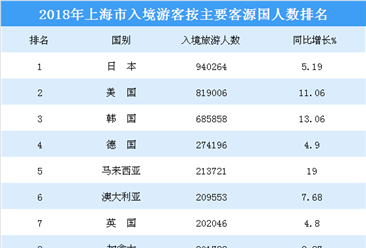 2018年上海接待各国入境旅游人数排行榜:日本游客最多  泰国增速最快(附榜单)