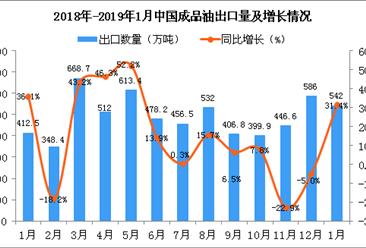 2019年1月中国成品油出口量为542万吨 同比增长31.4%
