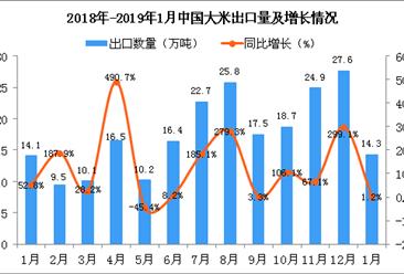 2019年1月中国大米出口量为14.3万吨 同比增长1.2%