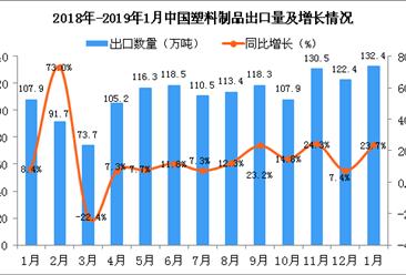 2019年1月中国塑料制品出口量为132.4万吨 同比增长23.7%