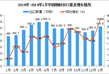 2019年1月中国钢材出口量为618.8万吨 同比增长33.3%