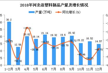 2018年河北省塑料制品产量同比下降37.85%