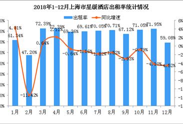 2018年1-12月上海市星级酒店经营数据统计分析(附图表)