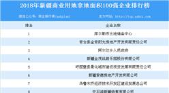 商業地產招商情報:2018年新疆商業用地拿地100強企業排行榜