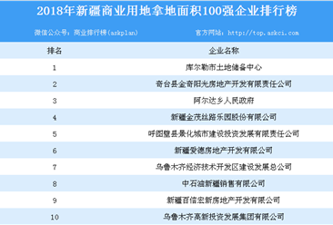 商业地产招商情报:2018年新疆商业用地拿地100强企业排行榜