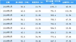 2019年1月中国鲜、干水果及坚果进口量为74.9万吨 同比增长48.2%
