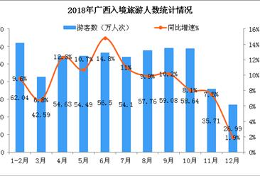 2018年广西入境旅游市场总结:实现外汇旅游消费28亿美元  增长16%(图)